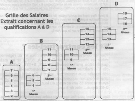 Le guide des notations sud rail pse - Grille des salaires syndeac ...