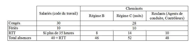 tableau comparatif prive cheminots