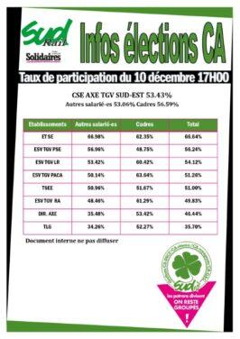 Résultats élections CA 2020 : CSE Axe TGV Sud-Est