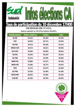 Résultat des élections CA 2020 : CSE Réseau IdF