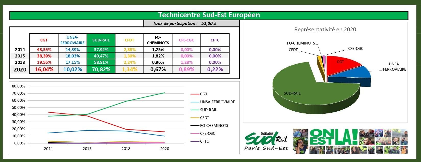 Elections CA 2020 : Graphiques des résultats détaillés sur PSE
