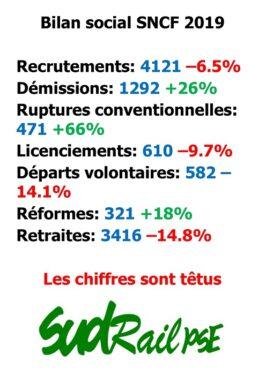 Bilan social 2019 : des chiffres catastrophiques !