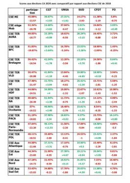 elections : tableau comparatif des résultats cse 2018 et CA 2020, par CSE et par OS