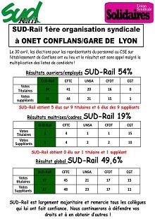 SUD-Rail 1ère OS à ONET Conflans/Gare de Lyon