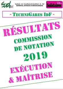 Technigares : Résultats notations 2019 – Exécutions et Maîtrises